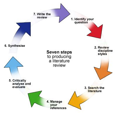 Research and Thesis writing - University of Wollongong